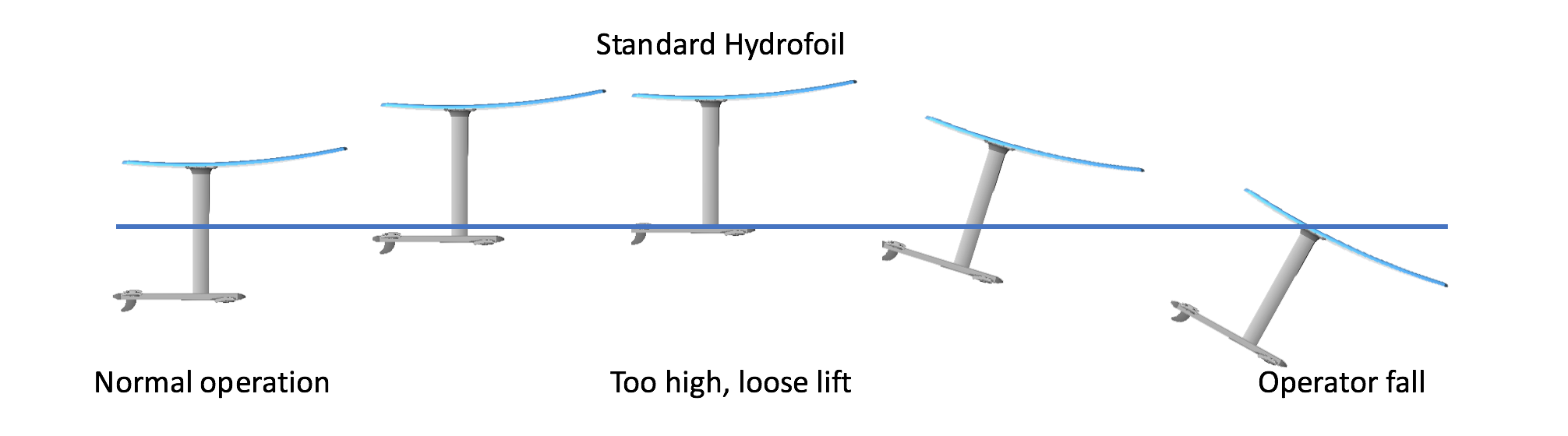 Blog Learning How To Kite Foil Quickly And Step By Diagram Begin Kitesurf